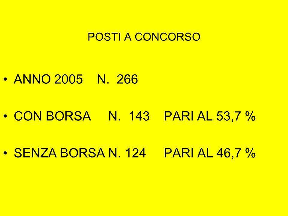 POSTI A CONCORSO ANNO 2005 N. 266 CON BORSA N. 143 PARI AL 53,7 % SENZA BORSA N. 124 PARI AL 46,7 %