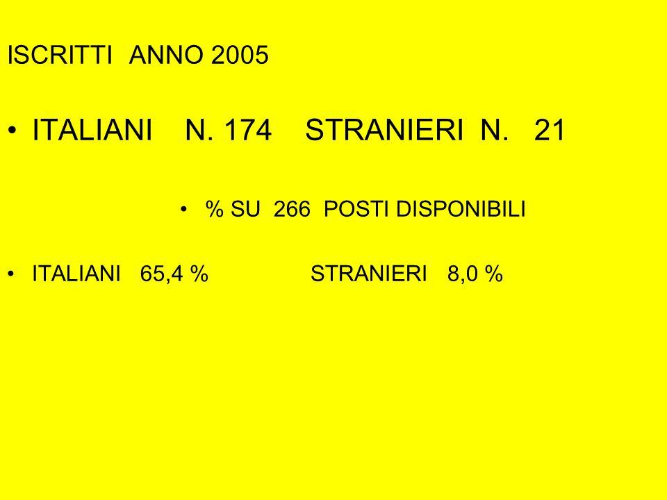 ISCRITTI ANNO 2005 ITALIANI N. 174 STRANIERI N.