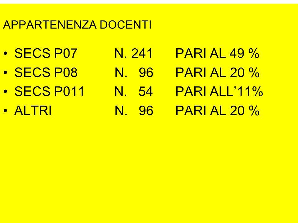 APPARTENENZA DOCENTI SECS P07 N. 241 PARI AL 49 % SECS P08 N.