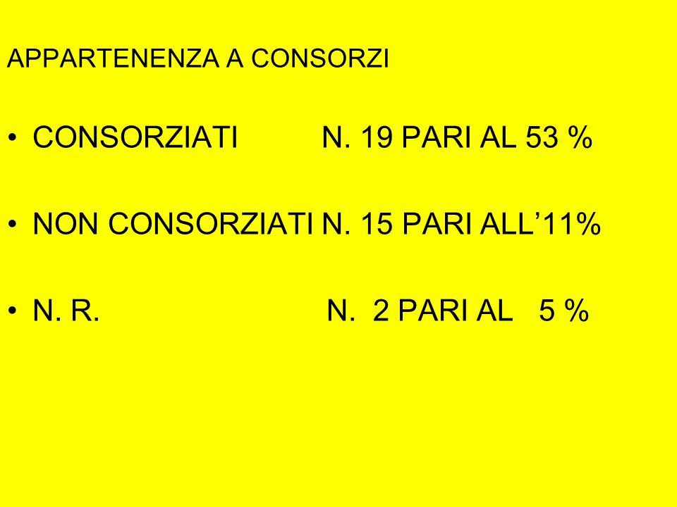 APPARTENENZA A CONSORZI CONSORZIATI N. 19 PARI AL 53 % NON CONSORZIATI N. 15 PARI ALL'11% N. R. N. 2 PARI AL 5 %