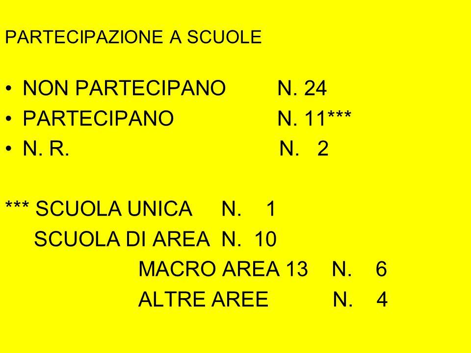 PARTECIPAZIONE A SCUOLE NON PARTECIPANO N.24 PARTECIPANO N.