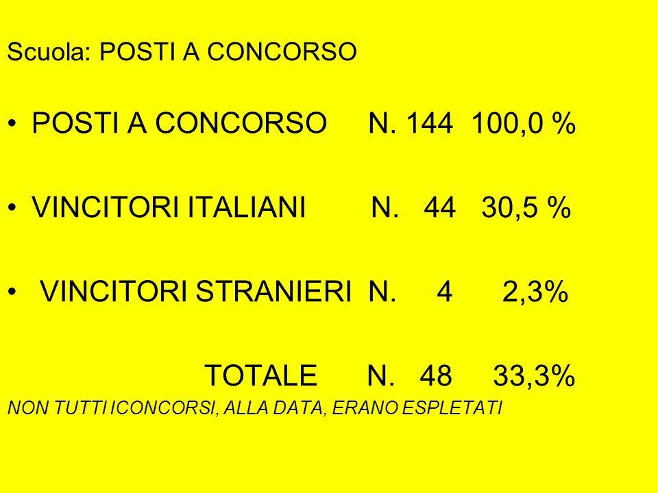 Scuola: POSTI A CONCORSO POSTI A CONCORSO N. 144 100,0 % VINCITORI ITALIANI N.