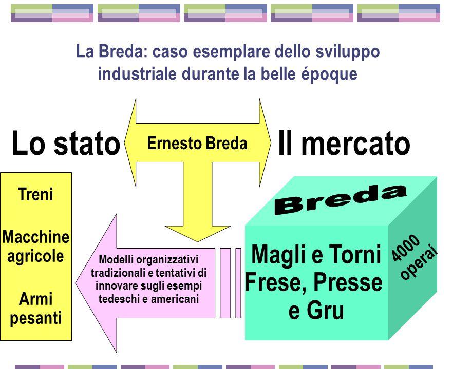 Torino Genova Milano Ansaldo Fiat Breda Om Ercole Marelli Edoardo Bianchi La formazione del triangolo industriale e l'industria meccanica