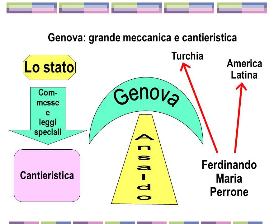 Torino Alfa Romeo Lancia Isotta Fraschini Bianchi Itala Torino e l'industria dell'automobile La Ford esempio ancora irraggiun- gibile Giovanni Agnelli