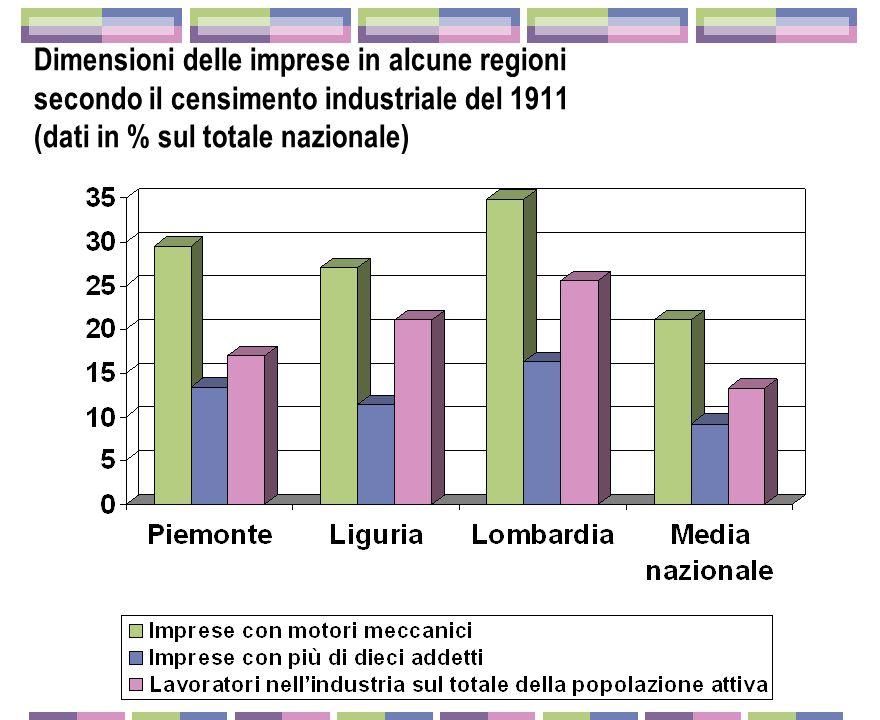 Occupazione industriale in alcuni settori e regioni secondo il censimento industriale del 1911 (dati in % sul totale nazionale)