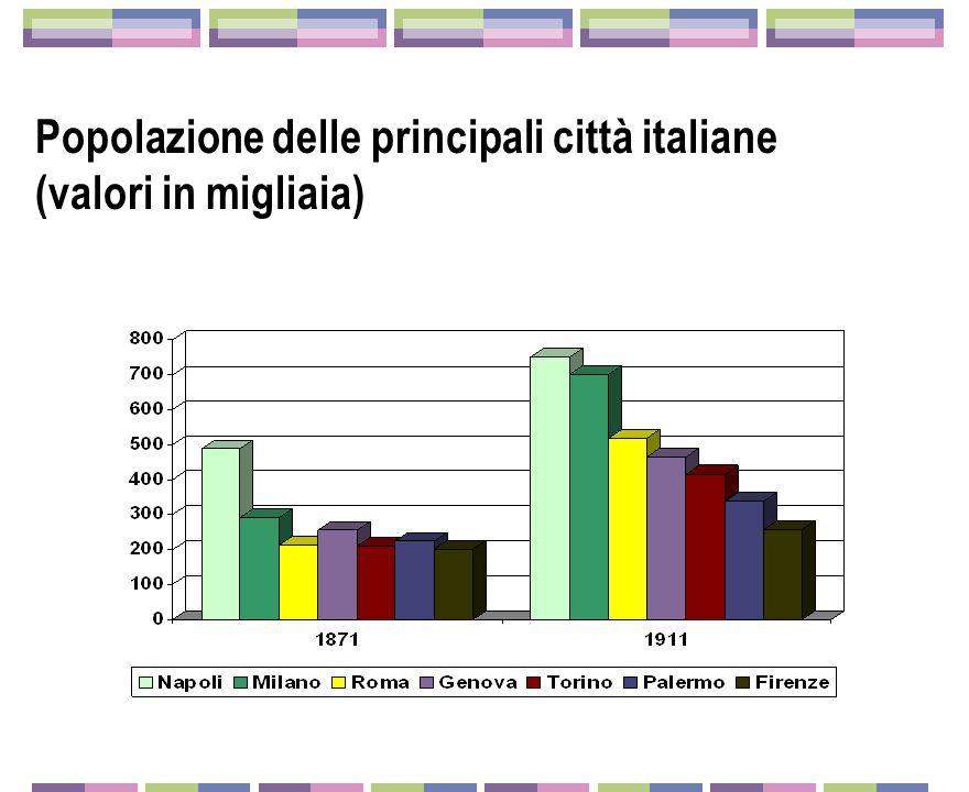 La transizione demografica in Italia tra la fine dell'ottocento e l'inizio del novecento Aumenta la speranza di vita Diminuisce il numero di figli per