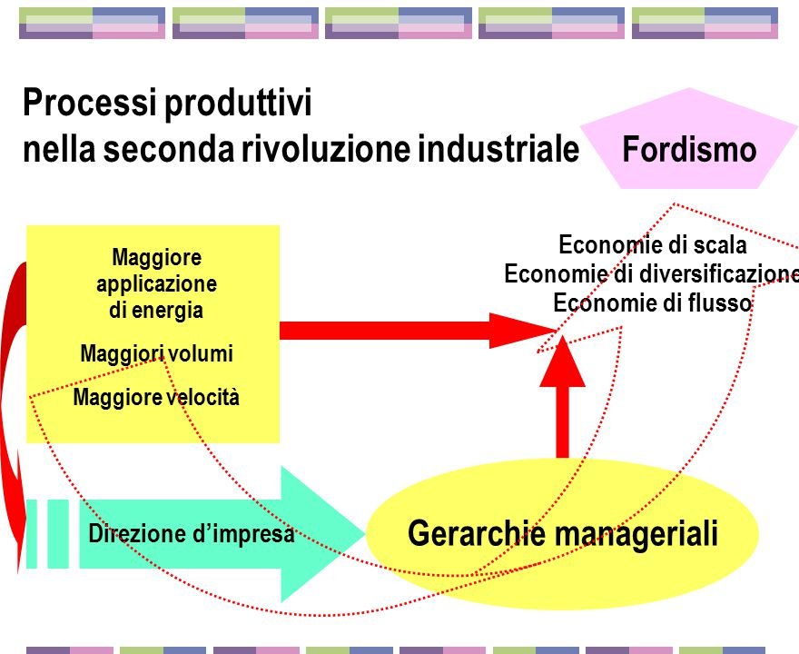 La seconda rivoluzione industriale  Dopo il 1870-1880: fascio di innovazioni tecnologiche, di processo e di prodotto  Nuovi processi per le produzio