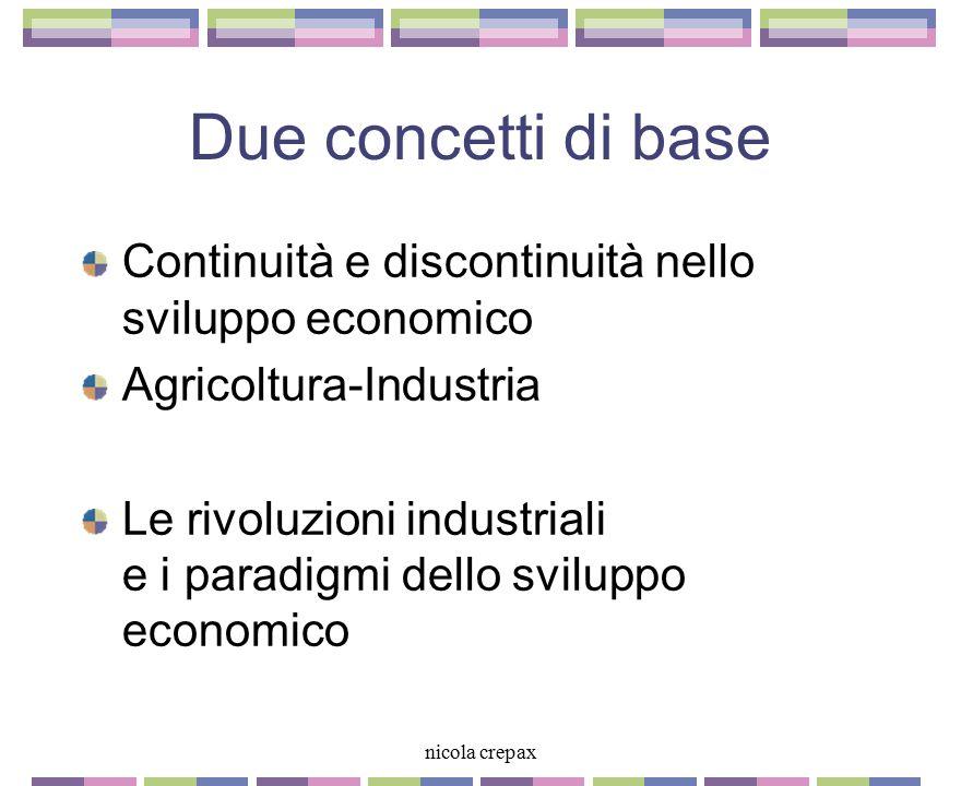Processi produttivi nella seconda rivoluzione industriale Maggiore applicazione di energia Maggiori volumi Maggiore velocità Direzione d'impresa Gerarchie manageriali Economie di scala Economie di diversificazione Economie di flusso Fordismo