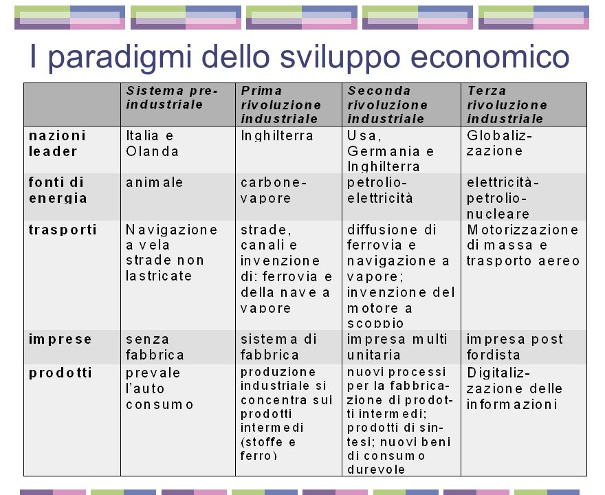 nicola crepax Due concetti di base Continuità e discontinuità nello sviluppo economico Agricoltura-Industria Le rivoluzioni industriali e i paradigmi dello sviluppo economico