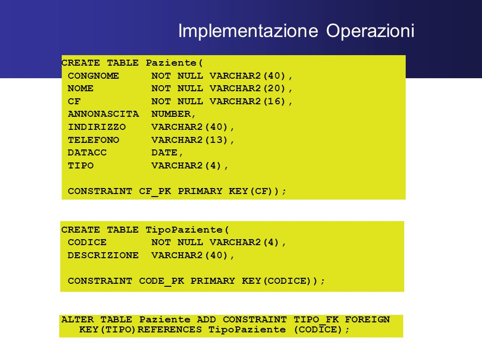 Implementazione Operazioni CREATE TABLE Paziente( CONGNOME NOT NULL VARCHAR2(40), NOME NOT NULL VARCHAR2(20), CF NOT NULL VARCHAR2(16), ANNONASCITA NUMBER, INDIRIZZO VARCHAR2(40), TELEFONO VARCHAR2(13), DATACC DATE, TIPO VARCHAR2(4), CONSTRAINT CF_PK PRIMARY KEY(CF)); CREATE TABLE TipoPaziente( CODICE NOT NULL VARCHAR2(4), DESCRIZIONE VARCHAR2(40), CONSTRAINT CODE_PK PRIMARY KEY(CODICE)); ALTER TABLE Paziente ADD CONSTRAINT TIPO_FK FOREIGN KEY(TIPO)REFERENCES TipoPaziente (CODICE);