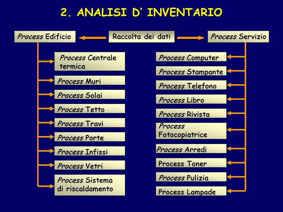 2. ANALISI D' INVENTARIO Raccolta dei datiProcess Edificio Process Muri Process Solai Process Tetto Process Travi Process Infissi Process Porte Proces