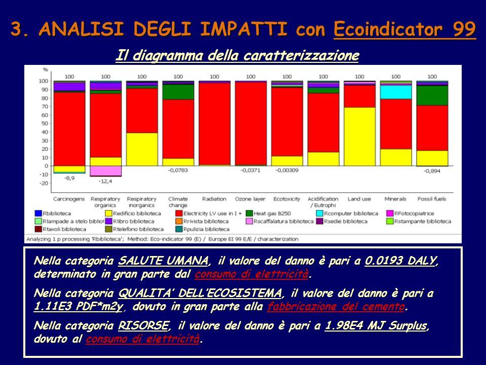 3. ANALISI DEGLI IMPATTI con Ecoindicator 99 Il diagramma della caratterizzazione Nella categoria SALUTE UMANA, il valore del danno è pari a 0.0193 DA