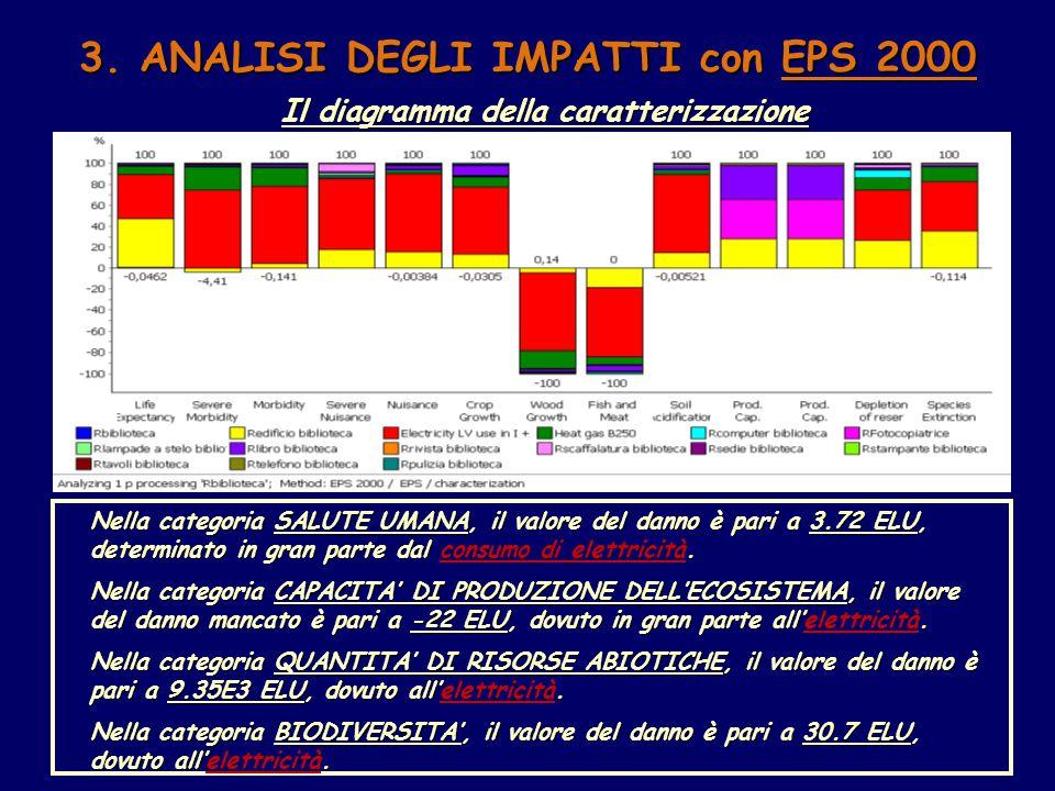 3. ANALISI DEGLI IMPATTI con EPS 2000 Il diagramma della caratterizzazione Nella categoria SALUTE UMANA, il valore del danno è pari a 3.72 ELU, determ