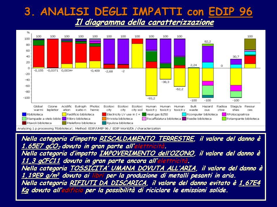 3. ANALISI DEGLI IMPATTI con EDIP 96 Il diagramma della caratterizzazione Nella categoria d'impatto RISCALDAMENTO TERRESTRE, il valore del danno è 1.6