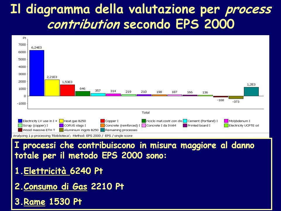 Il diagramma della valutazione per process contribution secondo EPS 2000 I processi che contribuiscono in misura maggiore al danno totale per il metodo EPS 2000 sono: Elettricità 6240 Pt 1.Elettricità 6240 Pt 2.Consumo di Gas 2.Consumo di Gas 2210 Pt Rame 1530 Pt 3.Rame 1530 Pt