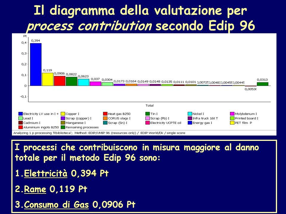 Il diagramma della valutazione per process contribution secondo Edip 96 I processi che contribuiscono in misura maggiore al danno totale per il metodo Edip 96 sono: Elettricità 0,394 Pt 1.Elettricità 0,394 Pt 2.Rame 2.Rame 0,119 Pt Consumo di Gas 3.Consumo di Gas 0,0906 Pt