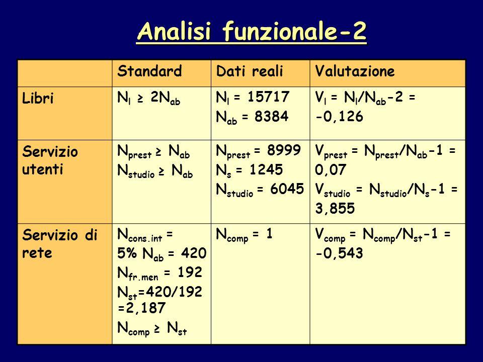 StandardDati realiValutazione Libri N l ≥ 2N ab N l = 15717 N ab = 8384 V l = N l /N ab -2 = -0,126 Servizio utenti N prest ≥ N ab N studio ≥ N ab N prest = 8999 N s = 1245 N studio = 6045 V prest = N prest /N ab -1 = 0,07 V studio = N studio /N s -1 = 3,855 Servizio di rete N cons.int = 5% N ab = 420 N fr.men = 192 N st =420/192 =2,187 N comp ≥ N st N comp = 1V comp = N comp /N st -1 = -0,543 Analisi funzionale-2