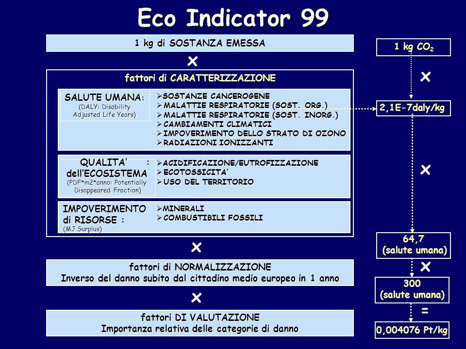 Eco Indicator 99 1 kg di SOSTANZA EMESSA fattori di NORMALIZZAZIONE Inverso del danno subito dal cittadino medio europeo in 1 anno fattori DI VALUTAZIONE Importanza relativa delle categorie di danno fattori di CARATTERIZZAZIONE SOSTANZE CANCEROGENE  SOSTANZE CANCEROGENE  MALATTIE RESPIRATORIE (SOST.