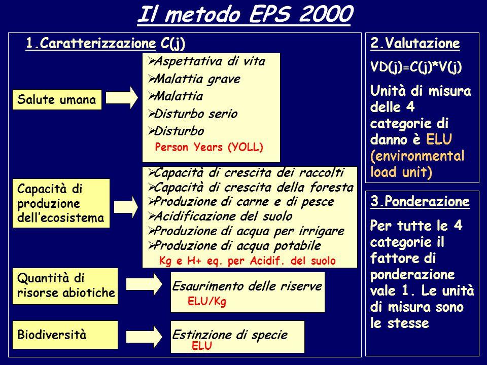 Il metodo Edip 96 1.Riscaldamento terrestre 2. Impoverimento dell'ozono 3.