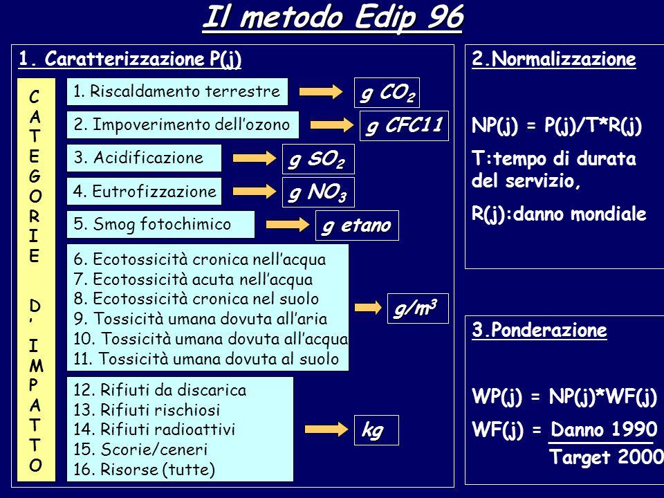 Il metodo Edip 96 1. Riscaldamento terrestre 2. Impoverimento dell'ozono 3.