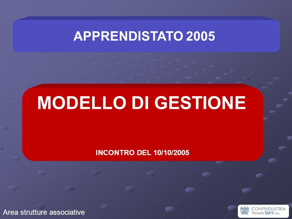 Area strutture associative Erogazione della formazione Modulo formativo (MF) Modulo formativo (MF)Tempistica Attivazione MF Entro 60 gg.