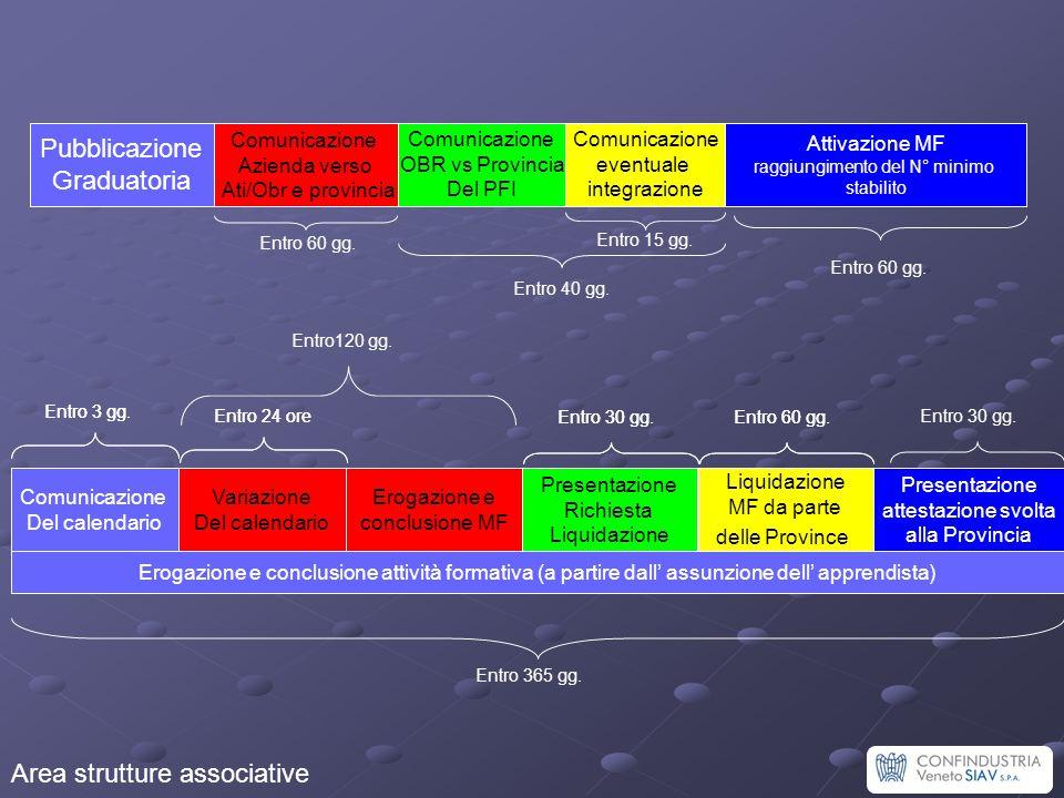 Area strutture associative Pubblicazione Graduatoria Comunicazione Azienda verso Ati/Obr e provincia Comunicazione OBR vs Provincia Del PFI Comunicazi