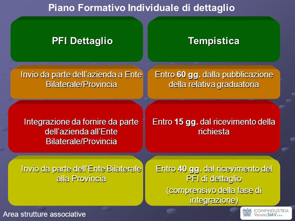 Area strutture associative Piano Formativo Individuale di dettaglio PFI Dettaglio PFI DettaglioTempistica Invio da parte dell'azienda a Ente Bilateral