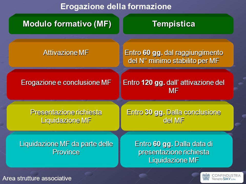 Area strutture associative Erogazione della formazione Modulo formativo (MF) Modulo formativo (MF)Tempistica Attivazione MF Entro 60 gg. dal raggiungi