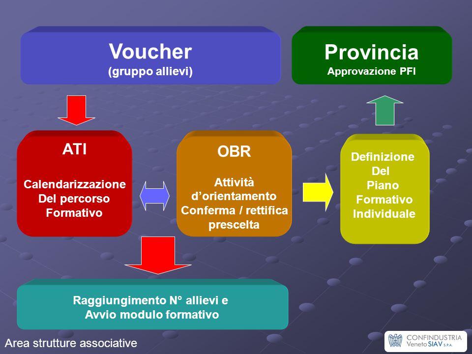 Voucher (gruppo allievi) OBR Attività d'orientamento Conferma / rettifica prescelta Raggiungimento N° allievi e Avvio modulo formativo Definizione Del