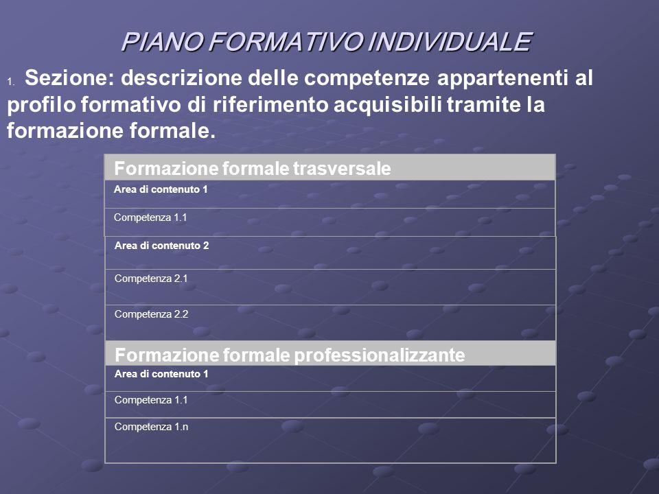 PIANO FORMATIVO INDIVIDUALE Formazione formale trasversale Area di contenuto 1 Competenza 1.1 Area di contenuto 2 Competenza 2.1 Competenza 2.2 Formaz