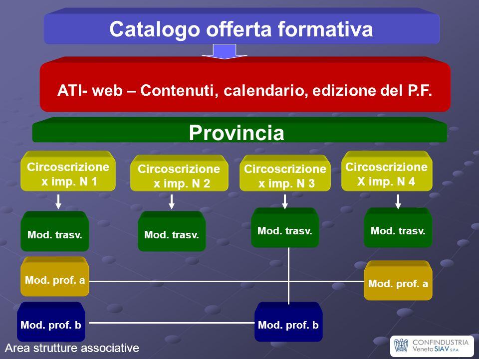 Catalogo offerta formativa Area strutture associative Provincia ATI- web – Contenuti, calendario, edizione del P.F. Circoscrizione X imp. N 4 Circoscr