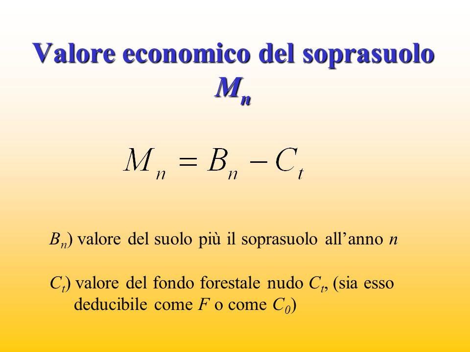 Valore economico del soprasuolo M n B n ) valore del suolo più il soprasuolo all'anno n C t ) valore del fondo forestale nudo C t, (sia esso deducibil