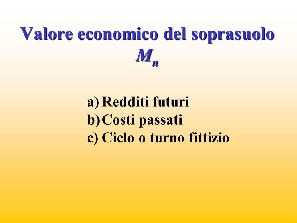 Valore economico del soprasuolo M n a)Redditi futuri b)Costi passati c)Ciclo o turno fittizio
