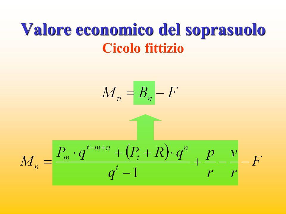 Valore economico del soprasuolo Valore economico del soprasuolo Cicolo fittizio