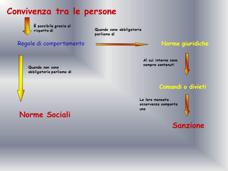 Convivenza tra le persone Regole di comportamento Norme giuridiche Comandi o divieti Sanzione Norme Sociali Quando non sono obbligatorie parliamo di È