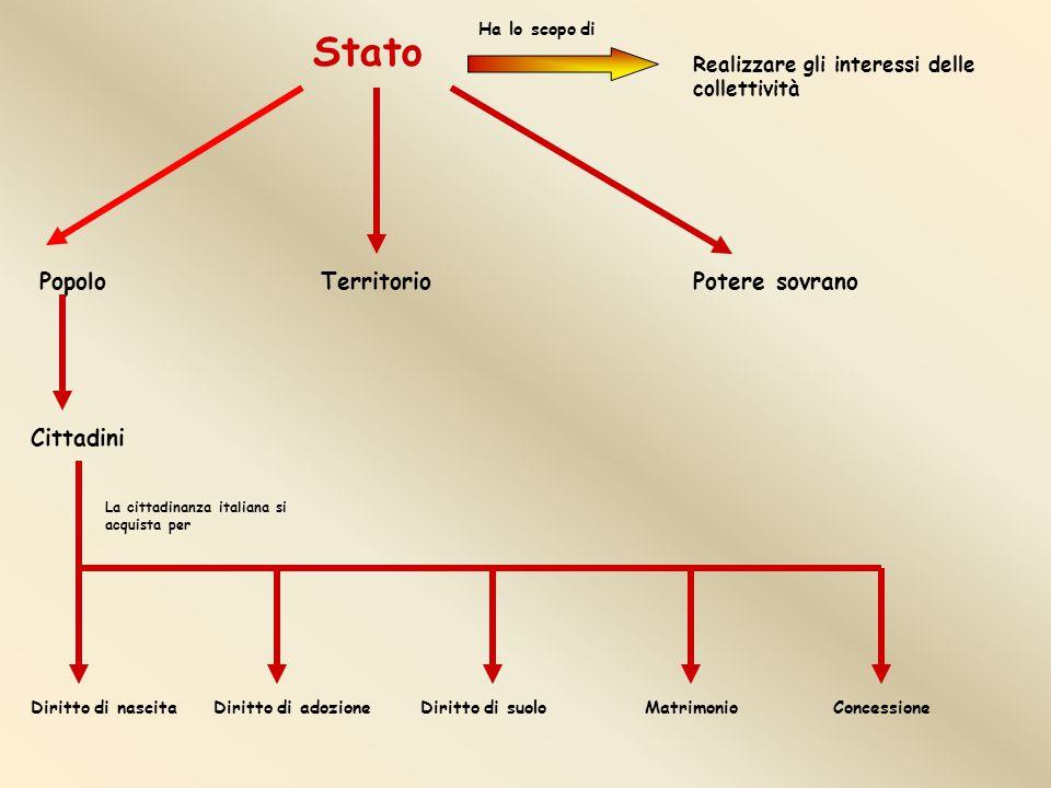 Stato Realizzare gli interessi delle collettività Ha lo scopo di TerritorioPopoloPotere sovrano Cittadini Diritto di nascitaDiritto di adozioneDiritto