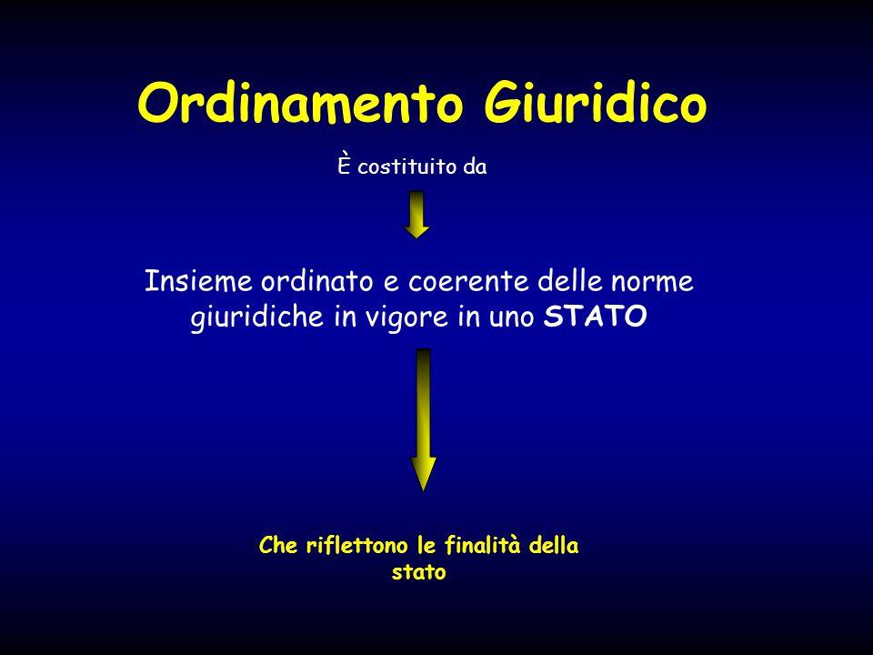 Ordinamento Giuridico Insieme ordinato e coerente delle norme giuridiche in vigore in uno STATO È costituito da Che riflettono le finalità della stato