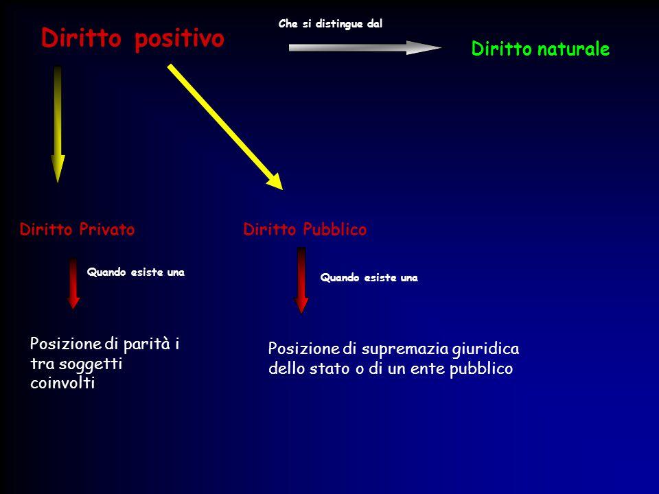 Diritto positivo Che si distingue dal Diritto naturale Diritto Privato Diritto Pubblico Posizione di parità i tra soggetti coinvolti Quando esiste una