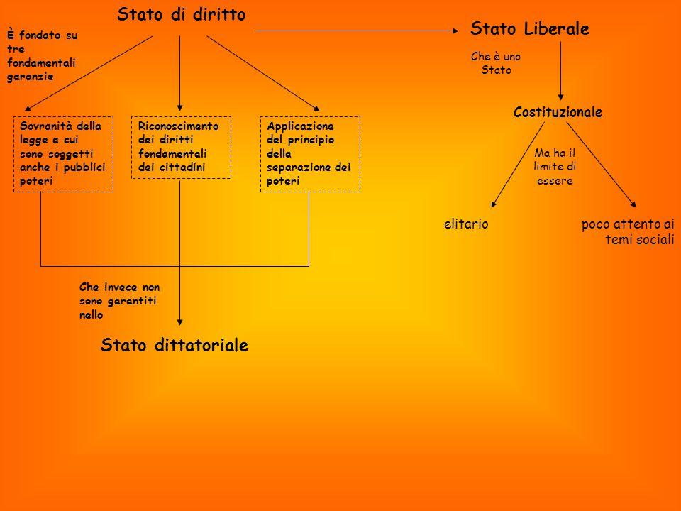 Stato di diritto È fondato su tre fondamentali garanzie Sovranità della legge a cui sono soggetti anche i pubblici poteri Riconoscimento dei diritti f
