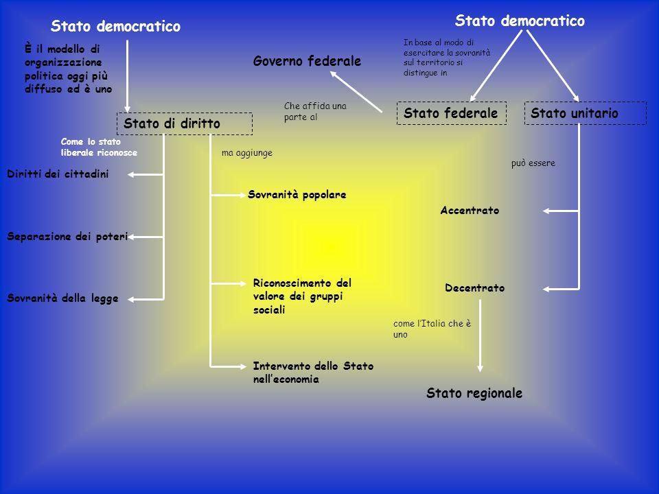 Stato democratico Stato di diritto Diritti dei cittadini Separazione dei poteri Sovranità della legge Sovranità popolare Riconoscimento del valore dei