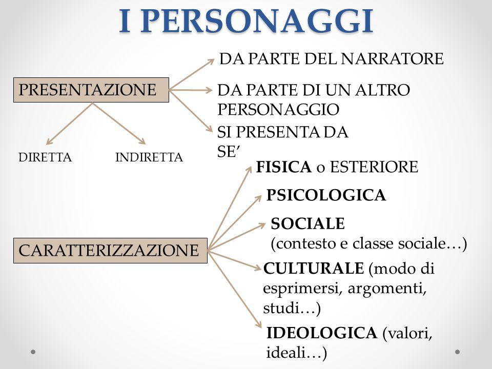 PRESENTAZIONE CARATTERIZZAZIONE I PERSONAGGI DA PARTE DEL NARRATORE DA PARTE DI UN ALTRO PERSONAGGIO SI PRESENTA DA SE' FISICA o ESTERIORE PSICOLOGICA SOCIALE (contesto e classe sociale…) CULTURALE (modo di esprimersi, argomenti, studi…) IDEOLOGICA (valori, ideali…) DIRETTAINDIRETTA
