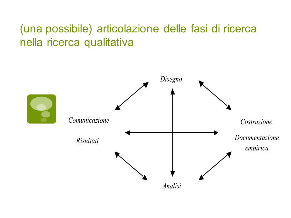 (una possibile) articolazione delle fasi di ricerca nella ricerca qualitativa