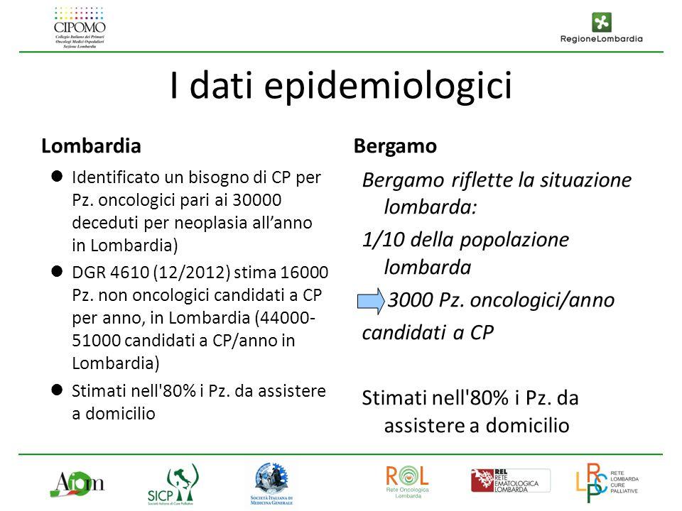 I dati epidemiologici Lombardia Identificato un bisogno di CP per Pz. oncologici pari ai 30000 deceduti per neoplasia all'anno in Lombardia) DGR 4610