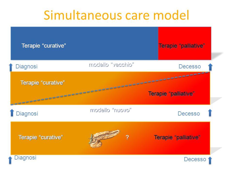 """Simultaneous care model Terapie """"curative"""" Terapie """"palliative"""" DiagnosiDecesso Terapie """"curative"""" Terapie """"palliative"""" DiagnosiDecesso Terapie """"curat"""