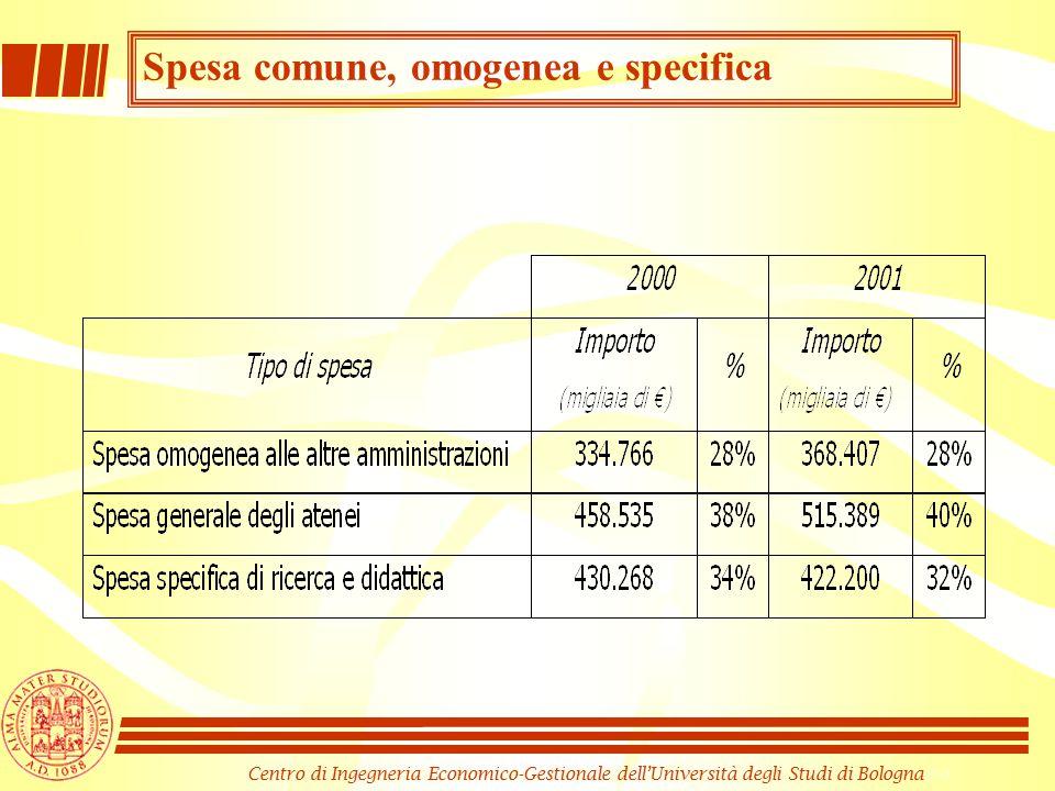 Centro di Ingegneria Economico-Gestionale dell'Università degli Studi di Bologna Spesa comune, omogenea e specifica