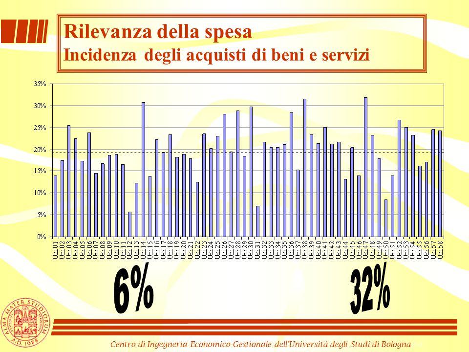Centro di Ingegneria Economico-Gestionale dell'Università degli Studi di Bologna Rilevanza della spesa Incidenza degli acquisti di beni e servizi