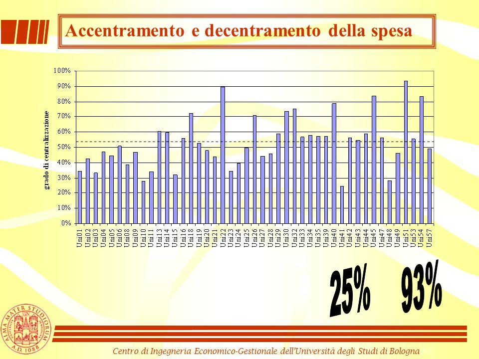 Centro di Ingegneria Economico-Gestionale dell'Università degli Studi di Bologna Accentramento e decentramento della spesa