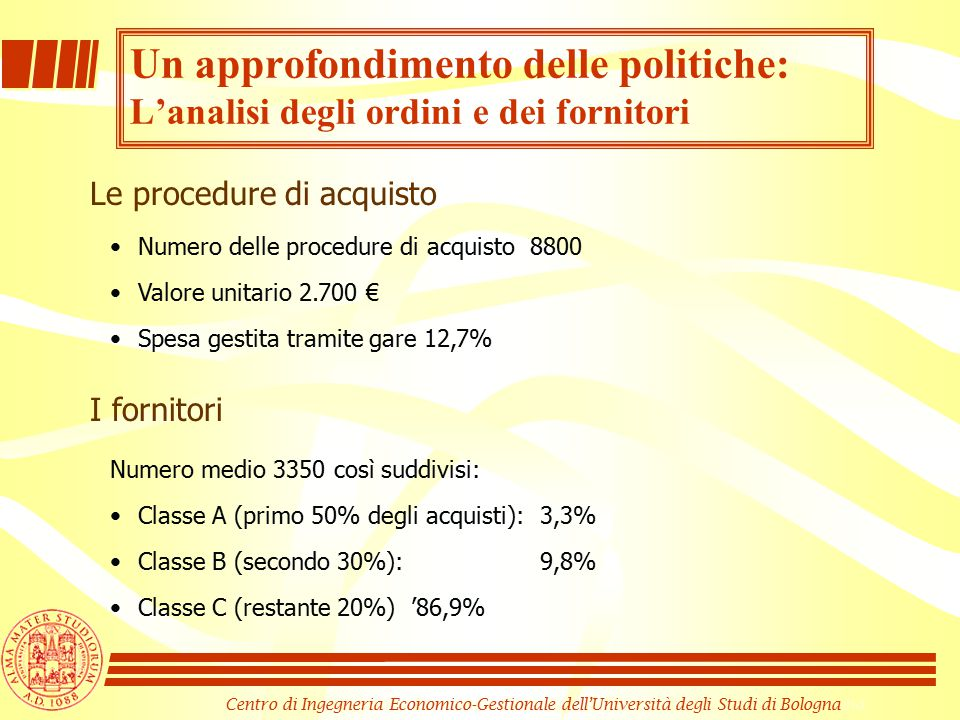 Centro di Ingegneria Economico-Gestionale dell'Università degli Studi di Bologna Le procedure di acquisto Numero delle procedure di acquisto 8800 Valore unitario 2.700 € Spesa gestita tramite gare 12,7% I fornitori Numero medio 3350 così suddivisi: Classe A (primo 50% degli acquisti): 3,3% Classe B (secondo 30%): 9,8% Classe C (restante 20%) '86,9% Un approfondimento delle politiche: L'analisi degli ordini e dei fornitori