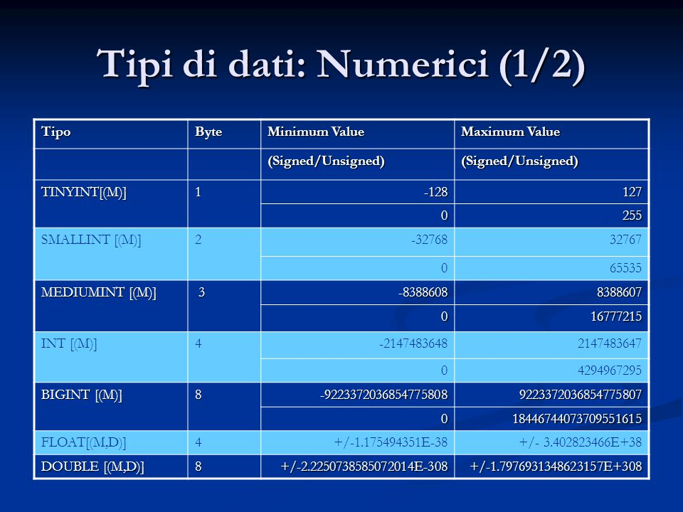Tipi di dati: Numerici (1/2) TipoByte Minimum Value Maximum Value (Signed/Unsigned)(Signed/Unsigned) TINYINT[(M)]1-128127 0255 SMALLINT [(M)]2-3276832767 065535 MEDIUMINT [(M)] 3-83886088388607 016777215 INT [(M)]4-21474836482147483647 04294967295 BIGINT [(M)] 8-92233720368547758089223372036854775807 018446744073709551615 FLOAT[(M,D)]4+/-1.175494351E-38+/- 3.402823466E+38 DOUBLE [(M,D)] 8+/-2.2250738585072014E-308+/-1.7976931348623157E+308