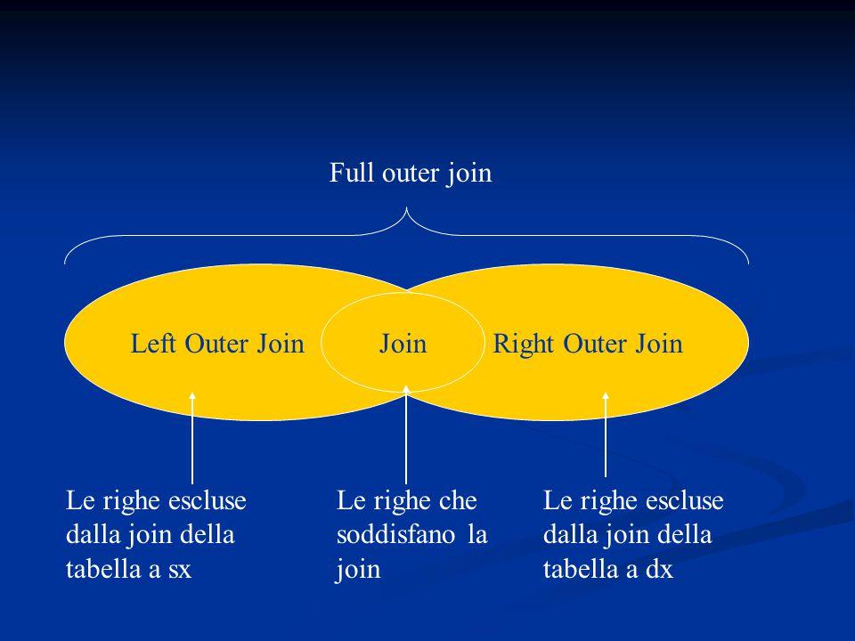Right Outer JoinLeft Outer Join Join Le righe che soddisfano la join Le righe escluse dalla join della tabella a sx Le righe escluse dalla join della